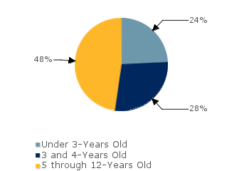 CCDF Average Monthly Percentage<br>of Children in Care By Age Group. Under 3-Years Old: 24%; 3 and 4-Years Old: 28%; 5 through 12-Years Old: 48%