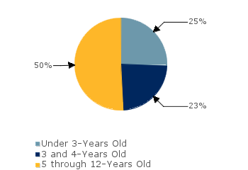 CCDF Average Monthly Percentage<br>of Children in Care By Age Group. Under 3-Years Old: 25%; 3 and 4-Years Old: 23%; 5 through 12-Years Old: 50%