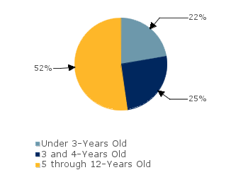 CCDF Average Monthly Percentage<br>of Children in Care By Age Group. Under 3-Years Old: 22%; 3 and 4-Years Old: 25%; 5 through 12-Years Old: 52%