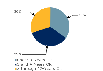 CCDF Average Monthly Percentage<br>of Children in Care By Age Group. Under 3-Years Old: 35%; 3 and 4-Years Old: 35%; 5 through 12-Years Old: 30%