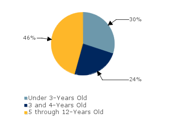 CCDF Average Monthly Percentage<br>of Children in Care By Age Group. Under 3-Years Old: 30%; 3 and 4-Years Old: 24%; 5 through 12-Years Old: 46%