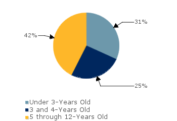 CCDF Average Monthly Percentage<br>of Children in Care By Age Group. Under 3-Years Old: 31%; 3 and 4-Years Old: 25%; 5 through 12-Years Old: 42%