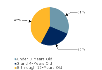 CCDF Average Monthly Percentage<br>of Children in Care By Age Group. Under 3-Years Old: 31%; 3 and 4-Years Old: 26%; 5 through 12-Years Old: 42%