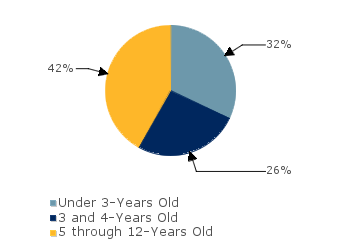 CCDF Average Monthly Percentage<br>of Children in Care By Age Group. Under 3-Years Old: 32%; 3 and 4-Years Old: 26%; 5 through 12-Years Old: 42%