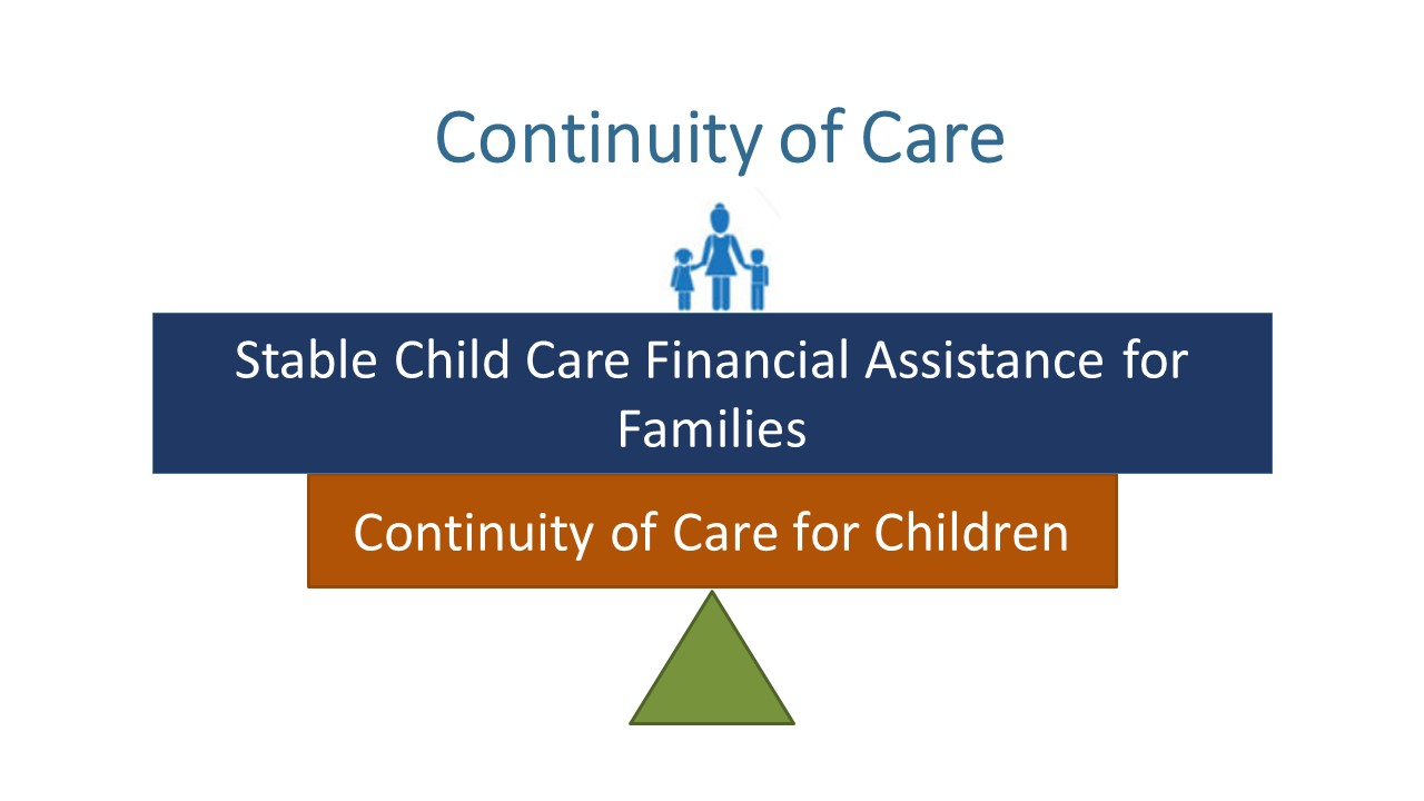 To support the continuity of care for children, states must use strategies to ensure stable child care financial assistance for families.  One strategy is for states to implement enrollment and eligibility policies that support the fixed costs of providing child care services by delinking provider payment rates from an eligible child's occasional absences.