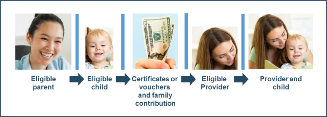 Parent eligibility determines child eligibility for subsidy. Child Care cost is covered by family contribution and certificates or vouchers. Eligible providers can accept certificates or vouchers as part of the child care payment.