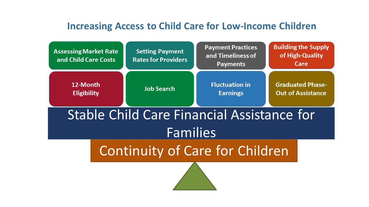To support the continuity of care for children, states are required to describe the strategies they will use to ensure stable child care financial assistance for families.  These strategies include assessing market rates and child care costs, setting payment rates that are fair for CCDF families; setting payment practices that are timely and align with private-paying families; increasing the supply of child care services in underserved areas and for targeted groups; providing a minimum 12-month eligibility period for families receiving child care services through CCDF; allowing continued child care assistance for a reasonable period, if a parent needs to look for a job or resume education; taking into account fluctuating earnings of parents throughout the year, when making eligibility determinations; and providing a graduated phase-out of assistance, to promote a transition out of the child care subsidy program.
