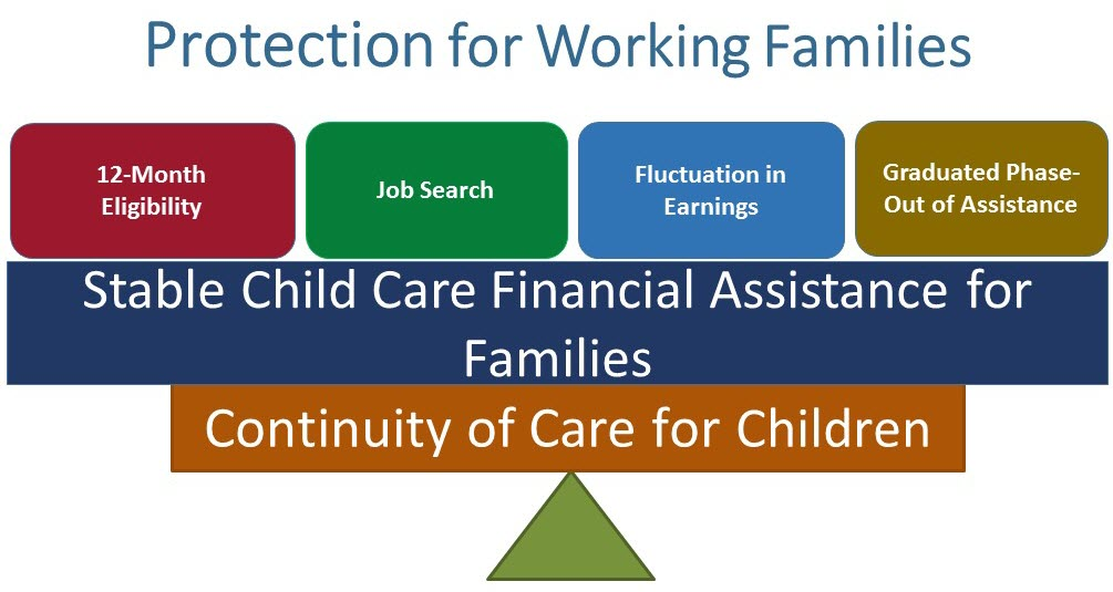 To support the continuity of care for children, states are required to describe the strategies they will use to ensure stable child care financial assistance for families.  These strategies include providing a minimum 12-month eligibility period for families receiving child care services through CCDF; allowing continued child care assistance for a reasonable period, if a parent needs to look for a job or resume education; taking into account fluctuating earnings of parents throughout the year, when making eligibility determinations; and providing a graduated phase-out of assistance, to promote a transition out of the child care subsidy program.