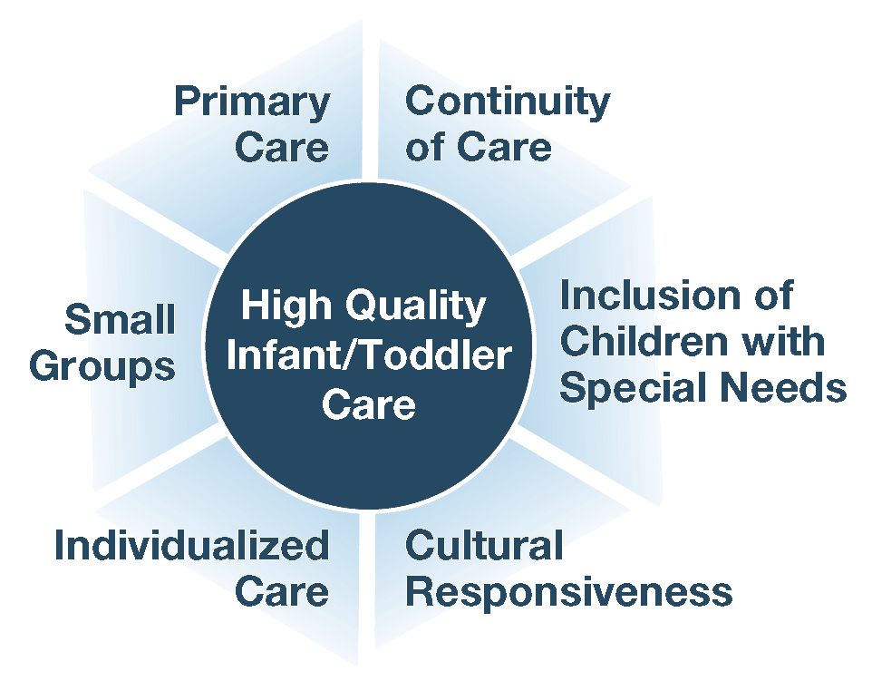 high quality infant/toddler care