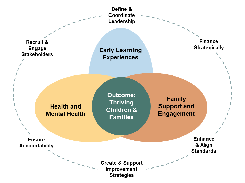A diagram with three circles of content. The innermost circe is labeled Outcome: Thriving Children & Families. This circle is formed by three ovals coming together labeled Early Learning & Development, Health, and Family Leadership & Support. The outermost circle contains the terms Define & Coordinate Leadership, Finance Strategically, Enhance & Align Standards, Create & Support Improvement Strategies, Ensure Accountability, and Recruit & Engage Stakeholders.